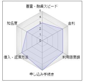 """青森銀行カードローン「Aキャッシング」"""""""