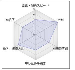 """愛知銀行カードローン「ポケットローン・ユー」"""""""