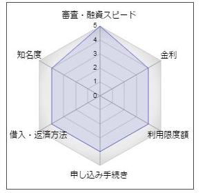秋田銀行カードローン「SMART NEXT」