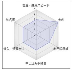 秋田信用金庫「あきしんカードローン」