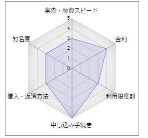 """天草信用金庫「あましんカードローン」"""""""