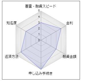 """西京銀行フリーローン「いつでもローンアルモニー♪」"""""""