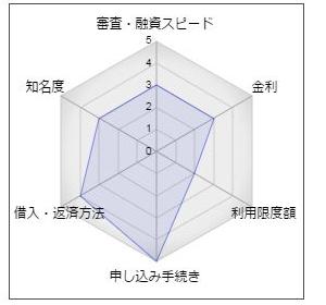 朝日信用金庫「朝日カードローン」