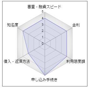 カードローン「Mo・Shi・Ca(モシカ)」