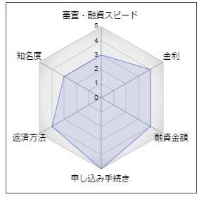 """青木信用金庫のフリーローン「ASK(アスク)」"""""""
