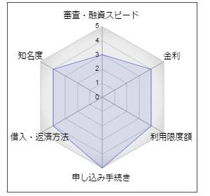 北日本銀行のカードローン「ASUMO(アスモ)」