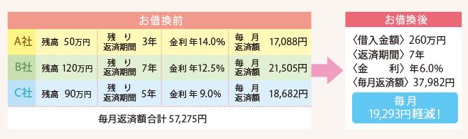 北日本銀行のフリーローン