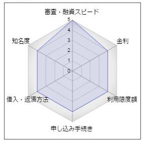 大阪シティ信用金庫カードローン「アトワンス」