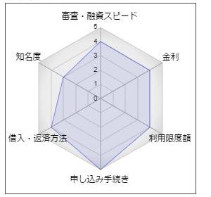 """阿波銀行カードローン「あわぎんスマートネクスト」"""""""