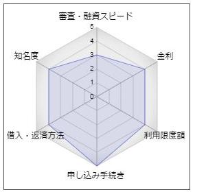 横浜銀行「バンクカードローン」