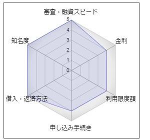 三菱東京UFJ銀行のカードローン「バンクイック」