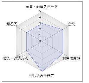 """松本信用金庫カードローン「ベンリーダポケット」"""""""