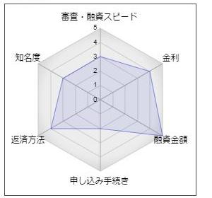 筑波銀行「ボンドプレミアムローン」