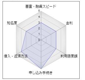 沖縄海邦銀行「カードローン200」