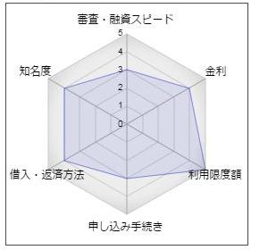長崎銀行のカードローン「ながさきキャッシュエース」