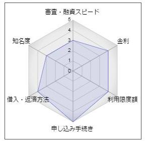 宮崎太陽銀行のカードローン「キャッシュフル」