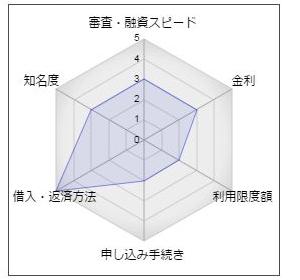 """京都中央信用金庫「中信カードローンα」"""""""