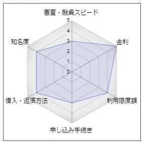 中国銀行のカードローン「コ・レ・カ」
