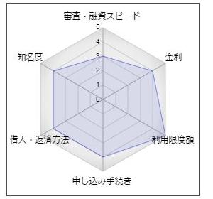静岡中央銀行「CSカードローン」
