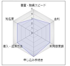 中京銀行のカードローン「C-style」の評価。審査・融資スピード:3、金利:4、利用限度額:4、申し込み手続き:5、借入・返済方法:4、知名度:4