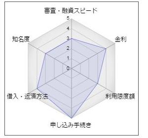 """大垣西濃信用金庫「マイカードローンeasy」"""""""