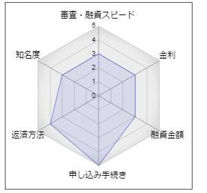 北海道銀行「道銀ベストフリーローン」