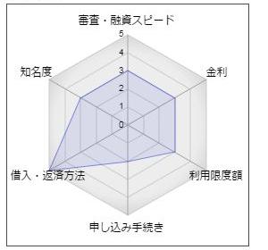徳島信用金庫カードローン「ドリーム」