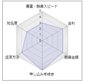 宮崎銀行フリーローン「いーじぃポケット」