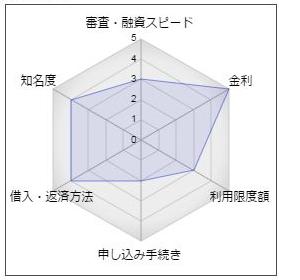 池田泉州銀行のカードローン「エコー」