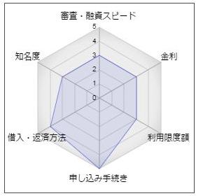 """愛媛信用金庫「ミニカードローン」"""""""