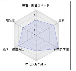 愛媛銀行カードローン「円姫」