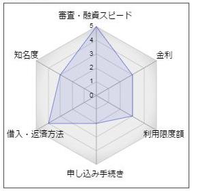 """銚子信用金庫カードローン「eポケット」"""""""