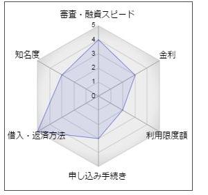 """スルガ銀行のカードローン「eクイックキャッシュ」"""""""