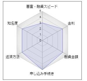 沖縄海邦銀行のフリーローン「エクセレント」
