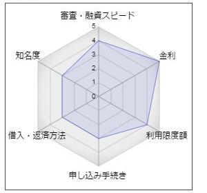"""しまなみ信用金庫カードローン「エグゼ(EXE)」"""""""