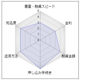 西日本シティ銀行「EZフリーローン」