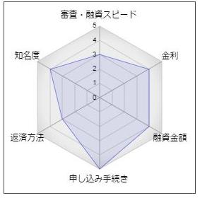 """足利銀行の女性専用フリーローン「ふるり」"""""""