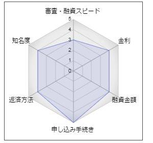 京葉銀行の「フリーローンモア」