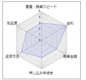 佐賀共栄銀行「きょうぎんフリーローン7」