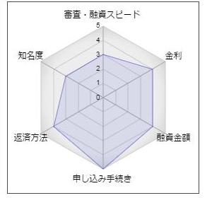 """北洋銀行「北洋フリー&おまとめローン」"""""""