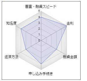 """常陽銀行の女性専用フリーローン「フリーパレット」"""""""