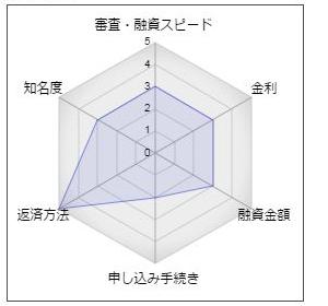 神奈川銀行のフリーローン「フリージーローン」