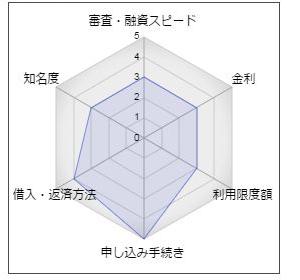 """川口信用金庫カードローン「フレッシュ・ハッピー」"""""""