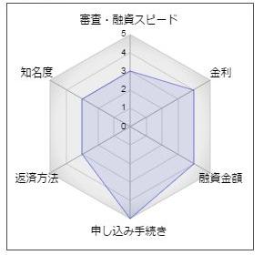 福井銀行のフリーローン