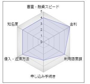 福井銀行「カードローン・プレミアム」