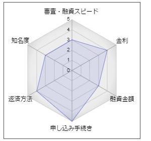"""福岡中央銀行フリーローン「シンプルローン」"""""""