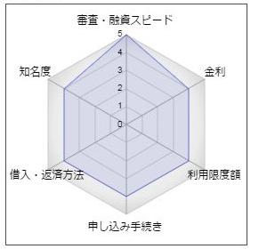 福岡信用金庫カードローン「きゃっする500」