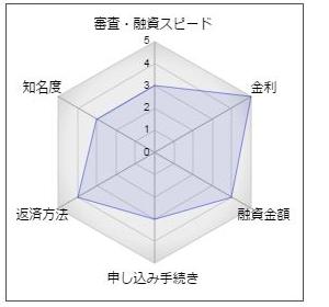福島銀行の教育カードローン「学問の助」