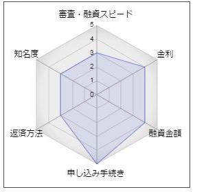 """トマト銀行「はなまるポケットローン300」"""""""