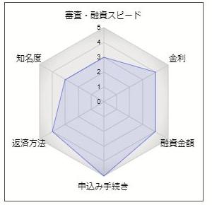 広島銀行のフリーローン「ハローローンワイド」